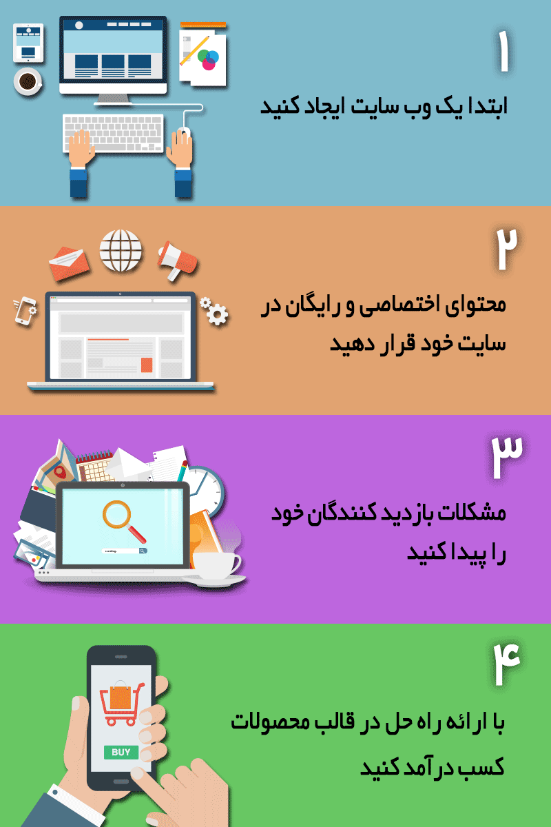 مراحل کسب درآمد از وب سایت