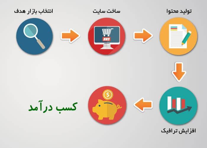 اقدامات لازم برای کسب درآمد از هر یک از مدل ها